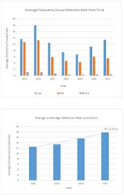 2017 mobile bat acoustic survey pdf 627kb