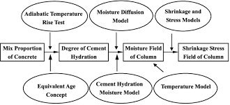 Concrete Calculation Chart Flow Chart Of Calculation Procedures Of Shrinkage Stress In