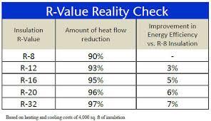 Window R Value Chart Garage Door Education R Value 101 Amarr Garage Doors