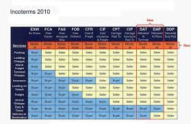 Incoterms 2010 Rules Google Search Commerce
