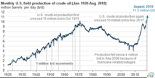 Us Oil Production And Imports Chart U S Monthly Crude Oil Production Exceeds 11 Million Barrels