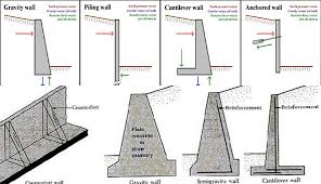 Small Picture Retaining Wall Design Spreadsheet glennaco
