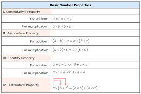 Properties Of Operations Chart Basic Number Properties Chilimath