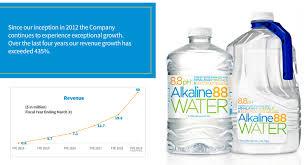 Wter Stock Chart Alkaline Water Co Wter Targets 16 5 Billion Water Market