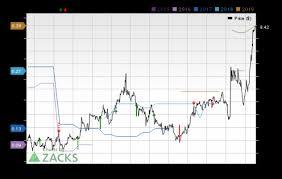 Zixi Stock Chart Zix Zixi Reports Next Week Wall Street Expects Earnings