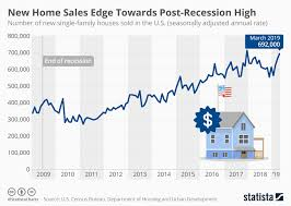 Chart New Home Sales Edge Towards Post Recession High