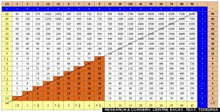 41 All Inclusive Multiplication Table To 500