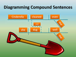 gypsy daughter essays  sentence diagramming  identifying compound    understanding the difference between compound  complex  and compound complex sentences requires an understanding of the parts of