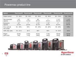 Hypertherm Powermax125 Air Plasma Cutting And Gouging System