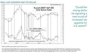 Dxy Stock Chart Dollar Strength And Small Cap Stock Returns Perritt