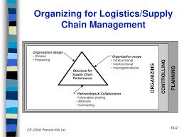Logistics Supply Chain Organization Ppt Download