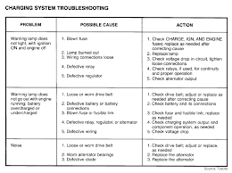 Clutch Troubleshooting Chart Diagnose Starter Alternator Problems