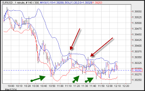 Bollinger Bands 5 Minute Chart 60 Second Scalping Strategy For Binary Options Investoo