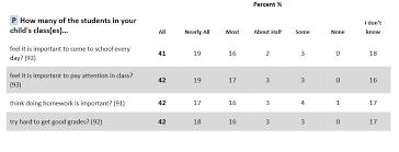 School Survey Questions For Parents Nyc Public School Parents How The Question Left Out Of The Doe