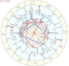 The Asteroids In The Chart The Day Robin Williams Died My Site