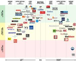 Who Owns The Media Chart Are Youtubers Going To Be The Next Mainstream Media