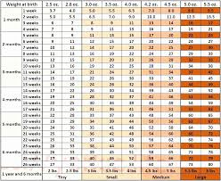 Average Kitten Weight By Age Chart Systematic Cat Weights By Age Chart Personalized Kids
