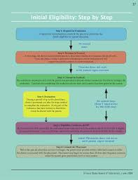 Iep Timeline Chart Illinois Educational Rights And Responsibilities_ Understanding