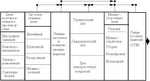 Производственная структура предприятия и пути её совершенствования  Производственная структура предприятия с технологической специализацией фрагмент 9 с 124