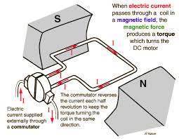 principles of operation of dc electric motors principles of operation of dc motors showing magnetic field and electric windings