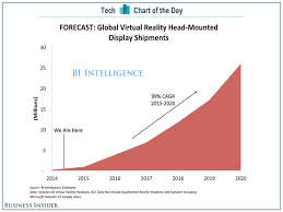 chart of the day virtual reality headset s projections bii sai cotd vr forecast