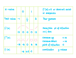 here for instructions how to construct the table to find maximum minimum increasing and decreasing intervals and concavity