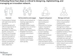 Competent Leadership Achievement Chart Leadership And Innovation Mckinsey