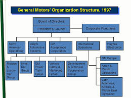 Alibaba Corporate Structure Chart Alibaba Organizational Structure Changes For Its College