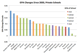 U Of T Gpa Chart National Trends In Grade Inflation American Colleges And