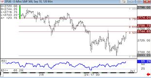Keystone Charts Djia Back Above 200 Day Moving Average