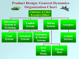 General Dynamics Org Chart Organizational Design Ppt Video Online Download