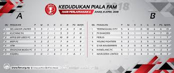 Qualification live football scores, results and fixture information from livescore, providers of fast football live score content. Fa Malaysia On Twitter 2018 Fam Cup Table Standings After Matchday 6 8th April 2018