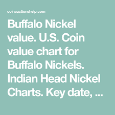 Indian Head Value Chart Buffalo Nickel Value Indian Head Five Cent 1913 To 1938