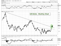 Us Dollar Index Bullish Pattern Has Massive Global Implications