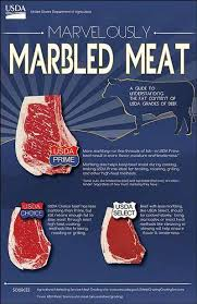 Canadian Beef Grading Chart Marbling In Grass Fed Beef