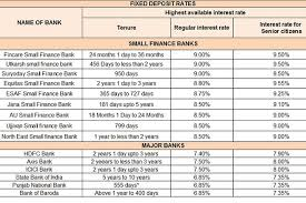 Best Fds Small Finance Banks Latest Interest Rates Offer