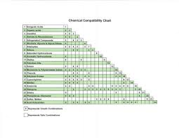 Elastomer Chemical Compatibility Chart Page 1 Inorganic Acids Chemical Compatibility Chart Organic
