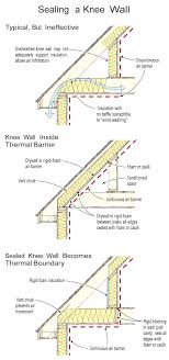 insulating a knee wall jlc insulation building envelope rooftop accessories walls moisture barriers flooring