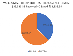 Workers Comp Settlement Chart Oklahoma Increasing The Odds Strategies For Mediation As A Workers