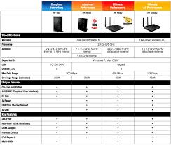 73 Cogent Asus Wireless Router Comparison Chart
