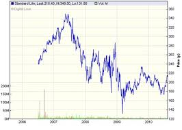 Standard Life Share Price Chart What Next For Standard Life Shares This Is Money