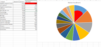 creating a pie chart in excel graph how do i make an excel pie chart with slices each a fill