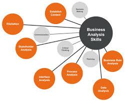 what are analytical skills business analysis skills listing b2t training resource