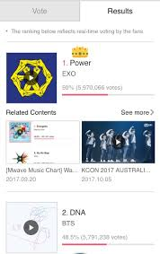 Because Exo Surpassed Bts In Mwave Voting Now People Are