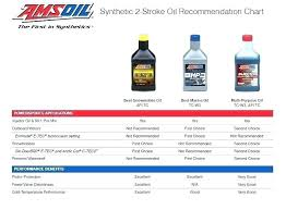 Oil Mix For 2 Cycle Engines Synthetic Fuel Two Engine