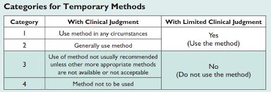 Appendix D Medical Eligibility Criteria For Contraceptive