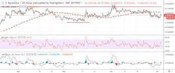 Ravencoin Price Analysis Rvn Usd Recharging Crypto Briefing