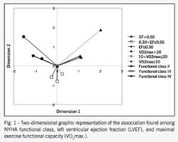 Nyha Classification Chart Maximal Functional Capacity Ejection Fraction And