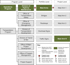 Gdot Org Chart Framework Methodology For Risk Based Decision Making For