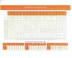 Diamond Resorts Points Chart 2018 Hyatt Points Chart And Points Value Chart For Hyatt